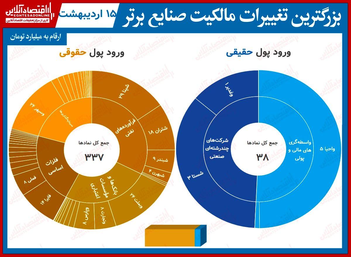 بیشترین تغییر مالکیت حقیقی و حقوقی در بورس تهران(۱۵اردیبهشت) / پالایش نفت اصفهان صدرنشین خروج پول شد