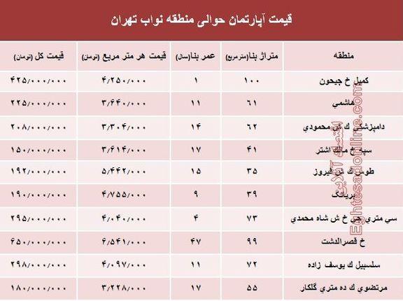 نرخ جدید واحد مسکونی در محدوده نواب؟ +جدول