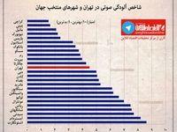 بررسی شاخص آلودگی صوتی تهران و شهرهای منتخب جهان ++اینفوگرافیک