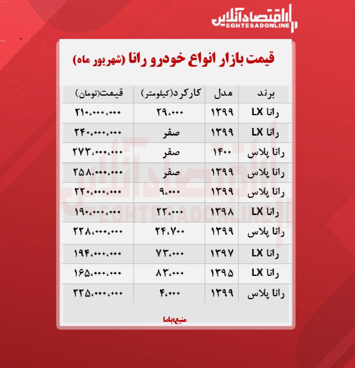قیمت رانا پلاس به مرز ۲۷۳ میلیون تومان رسید + جدول