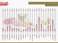 تورم خوراکیها به روایت آمار