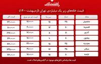 ارزانترین خانههای تهران کجاست؟