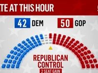 اکثریت جمهوری خواهان در سنای آمریکا قطعی شد