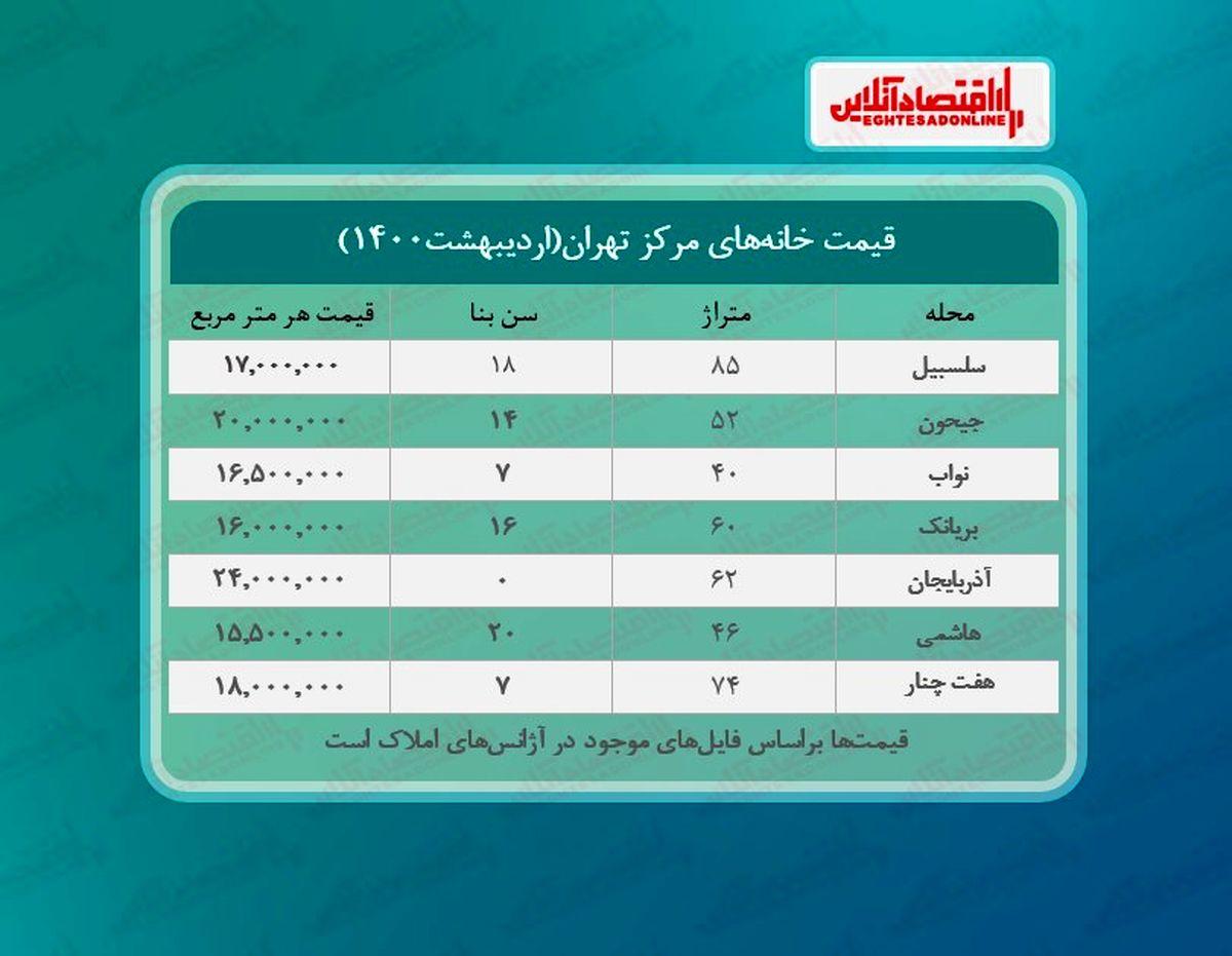 قیمت مسکن در مرکز تهران