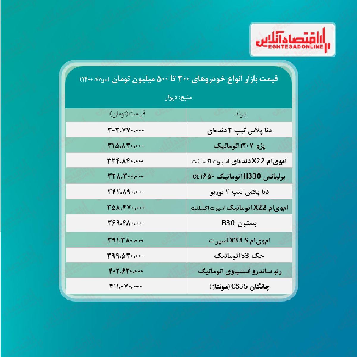 قیمت خودروهای ۳۰۰ تا ۵۰۰ میلیونی بازار تهران + جدول