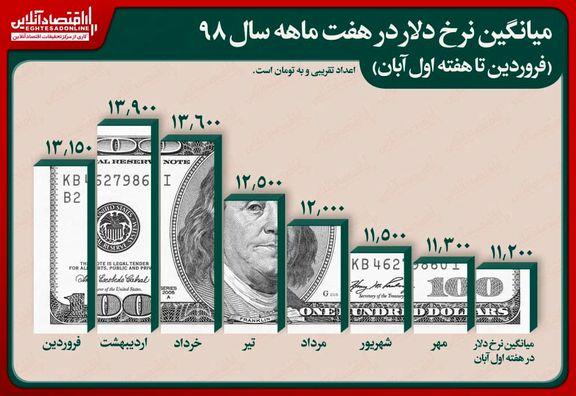 فراز و فرود دلار طی سال جاری/ دلار هفت ماهه ٢٠٠٠تومان ارزان شد