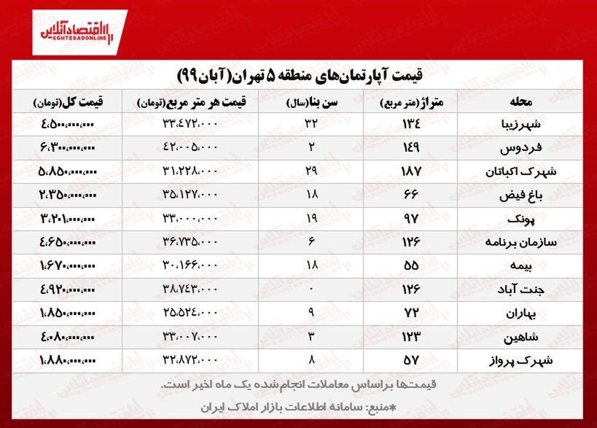 قیمت مسکن در پرمعاملهترین منطقه تهران/ آپارتمانهای پونک، اکباتان، جنتآباد و شهرزیبا چند؟