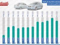افزایش ١٠٠درصدى قیمت ساینا طی یک سال