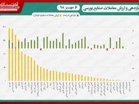 نقشه بازدهی و ارزش معاملات صنایع بورسی در پایان داد و ستدهای روز جاری/ رکوردشکنی بیوقفه نماگر