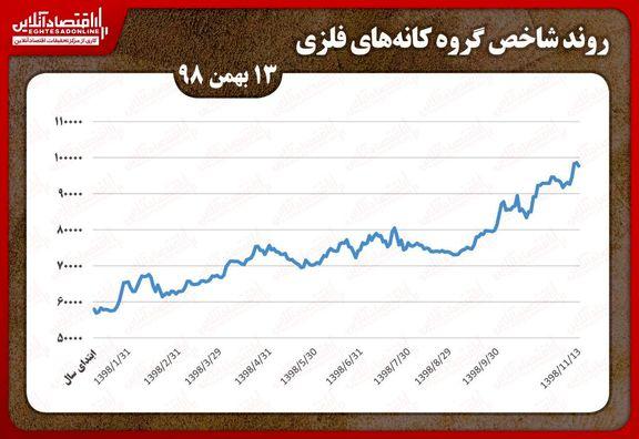 کاهش شاخص کانههای فلزی در بورس تهران/ «ومعادن» همچنان در مسیر سبز