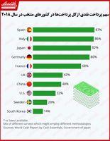 استفاده از پول نقد در کدام کشورها رواج بیشتری دارد؟/ علاقه بیشتر آسیاییها به پرداخت غیرنقدی