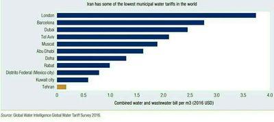 تفاوت تعرفه مصرف آب در ایران با سایر کشورها +نمودار