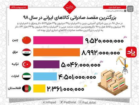 بزرگترین مقاصد صادراتی ایران