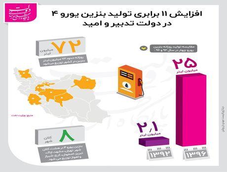 افزایش ۱۱ برابری تولید بنزین یورو ۴ +اینفوگرافیک