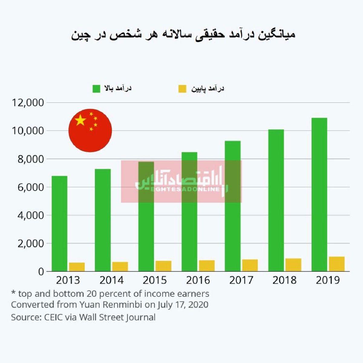 رشد اقتصادی منجر به بهبود نابرابری میشود؟/ بررسی روند توزیع درآمد در چین
