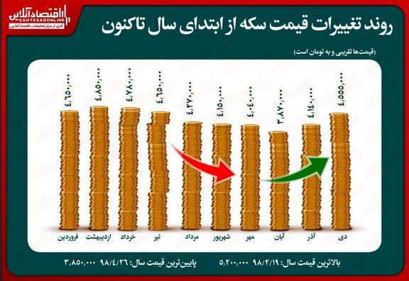 جزییات تغییر قیمت سکه از ابتدای سال/ بالاترین قیمت سکه چقدر بود؟