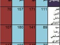 مقایسه آراء نمایندگان مجلس به وزراء پیشنهادی در مجلس نهم و دهم +جدول