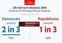 حزب ترامپ چقدر امکان پیروزی دارد؟