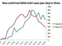 روند نزولی شیوع ویروس کرونا در چین