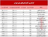 گرانترین آپارتمانهای فروخته شده در بهمن ماه98 +جدول