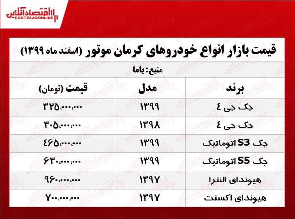 قیمت محصولات کرمان موتور امروز ۹۹/۱۲/۱۶