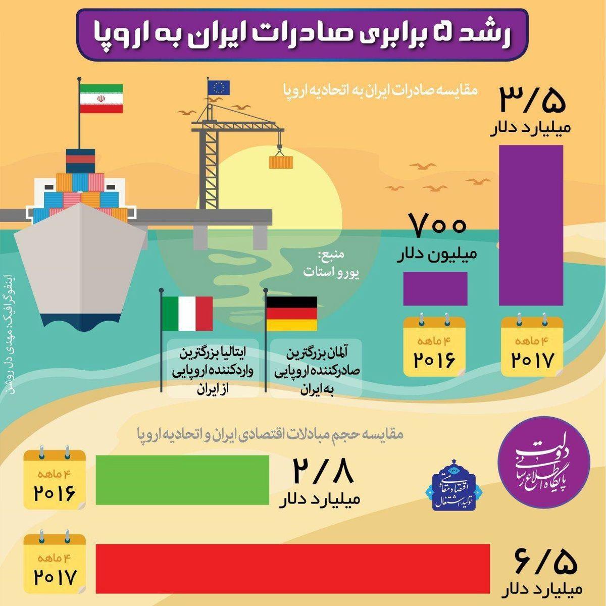 رشد ۵برابری صادرات ایران به اروپا در یکسال +اینفوگرافیک