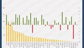 نقشه بازدهی و ارزش معاملات امروز بازار سهام/ رشد ادامه دار شاخص بورس