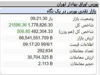 بورس تهران، اول شهریور سبز شد؟