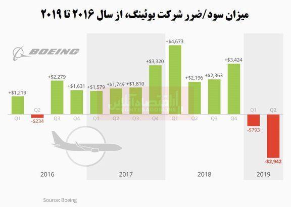 بویینگ، رکورد بدترین شرایط خود در تاریخ را زد/ عمر 737مکس به پایان رسید؟