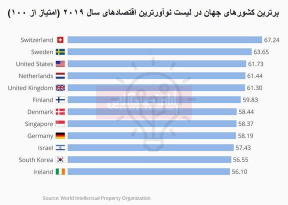 خلاقترین اقتصادهای جهان کدامند؟/ سوئیس در صدر لیست
