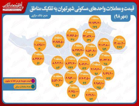جزییات معاملات واحدهای مسکونی تهران در مهر ماه