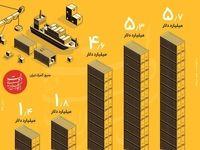 مهمترین خریدار کالاهای ایرانی را بشناسید +اینفوگرافیک