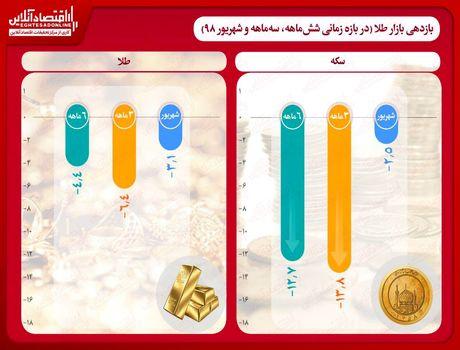 جزییات بازدهی طلا و سکه در نیمه اول سال/ ریزش 12درصدی قیمت سکه