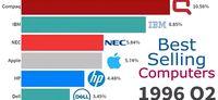 روند تغییر پرفروشترین نشانهای تجاری کامپیوتر +فیلم