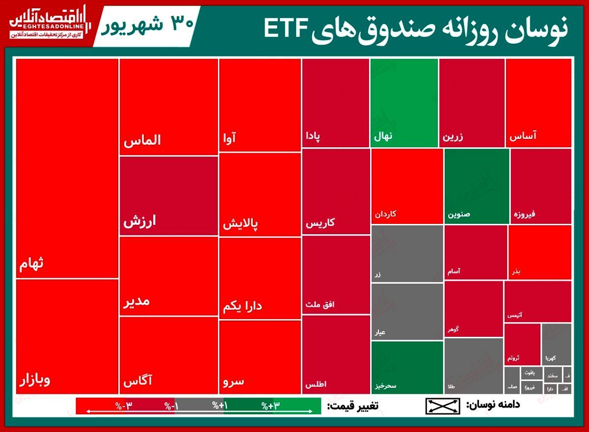 تحرکات روزانه صندوق های قابل معامله(۳۰شهریور) / افت بازار سهام، صندوق ها را نیز سرخ پوش کرد