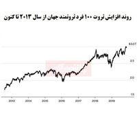 100میلیاردر اول دنیا چقدر به ثروت خود اضافه کردند؟/ افزایش قابل توجه دارایی ثروتمندان با وجود جنگ تجاری
