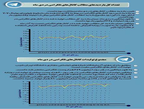 میزان استفاده ایرانیان از تلگرام در دی ماه +اینفوگرافیک