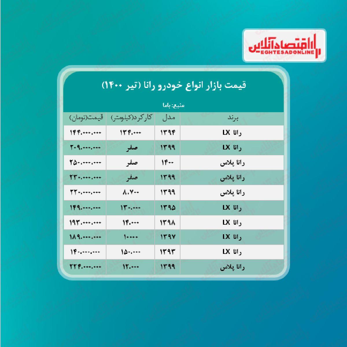 رانا به مرز ۲۰۹ میلیون تومان رسید + جدول