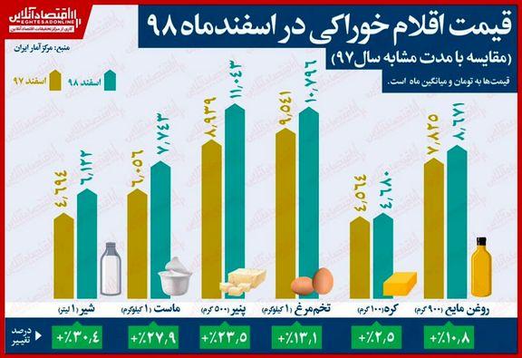 افزایش بهاى همه اقلام خوراکى در اسفندماه/ رشد ٣٠درصدى قیمت شیر طى یکسال