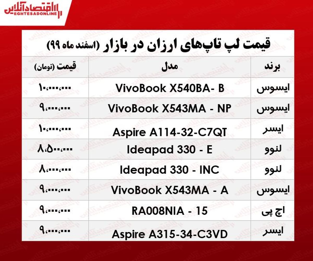 ارزانترین لپ تاپ چند؟/ ۹اسفند۹۹