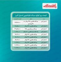 قیمت روز سینک ظرفشویی استیل البرز  (۱۴۰۰/۵/۱۸)