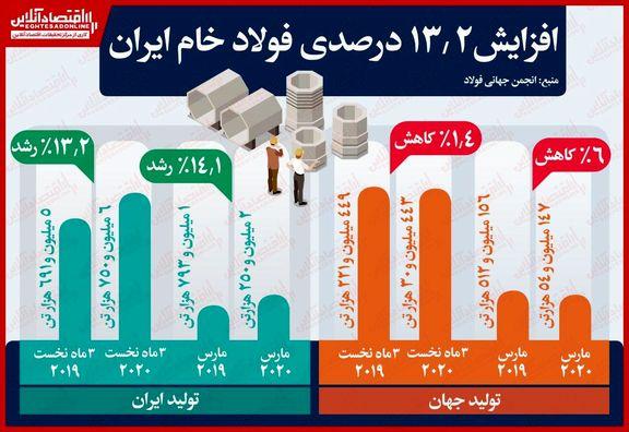 افزایش ۱۳.۲درصدی فولاد خام ایران/ کاهش ۱.۴درصدی تولید فولاد خام جهانی