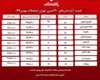 یک آپارتمان ۱۲۰ متری در تهران چند؟