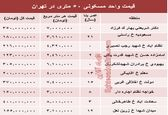 مظنه واحدهای ۵۰ متری در تهران؟ +جدول