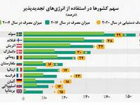 سهم کشورها در استفاده از انرژیهای تجدیدپذیر چقدر است؟