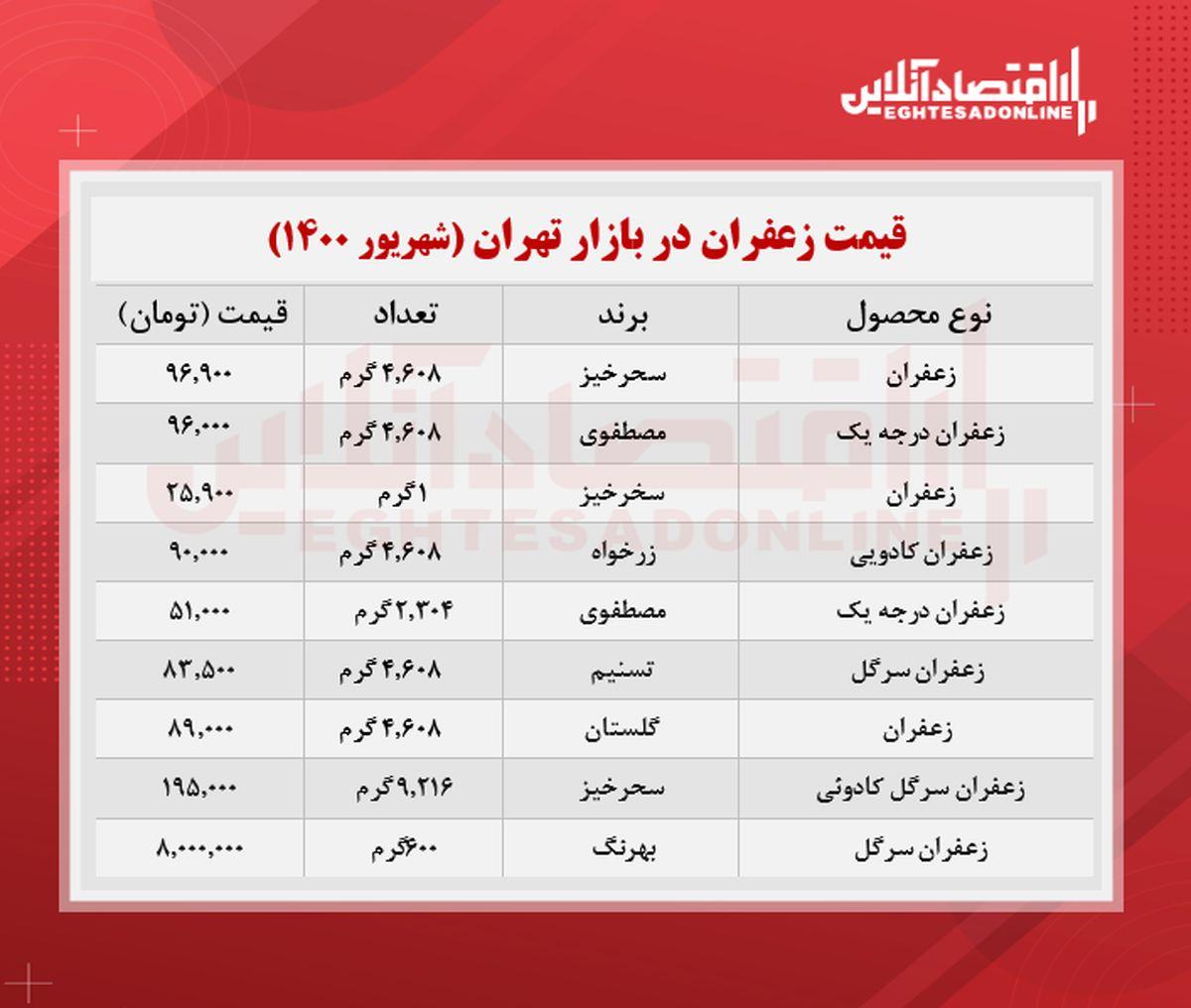 قیمت جدید زعفران در بازار (شهریور 1400) + جدول