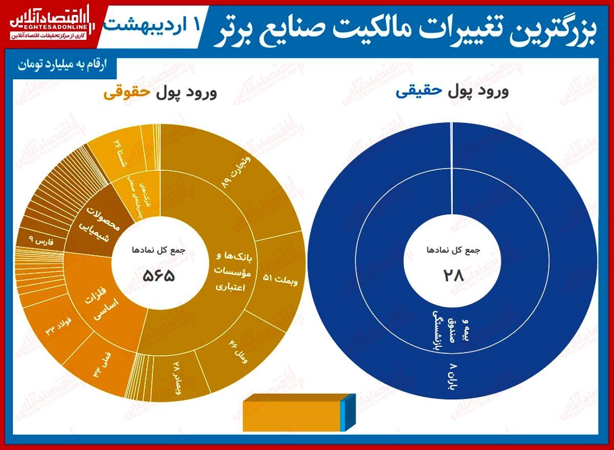 بیشترین تغییر مالکیت حقیقی و حقوقی در بورس تهران (۱اردیبهشت) / خروج پول حقیقیها از نمادهای بانکی پایان ندارد!