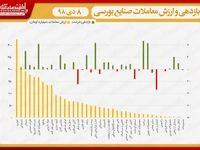 نقشه بازدهی و ارزش معاملات صنایع بورسی در انتهای داد و ستدهای روز جاری/ رفت و برگشت نماگر به کانال ۳۶۹هزار واحد