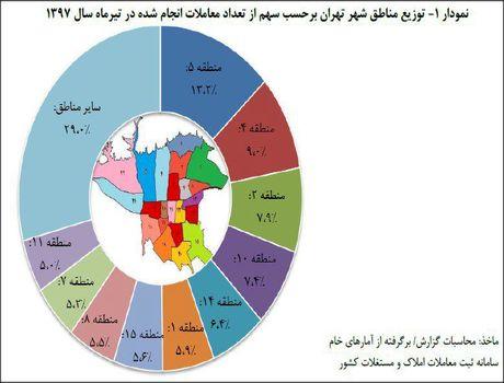 مناطق داغ بازار مسکن تهران +اینفوگرافیک
