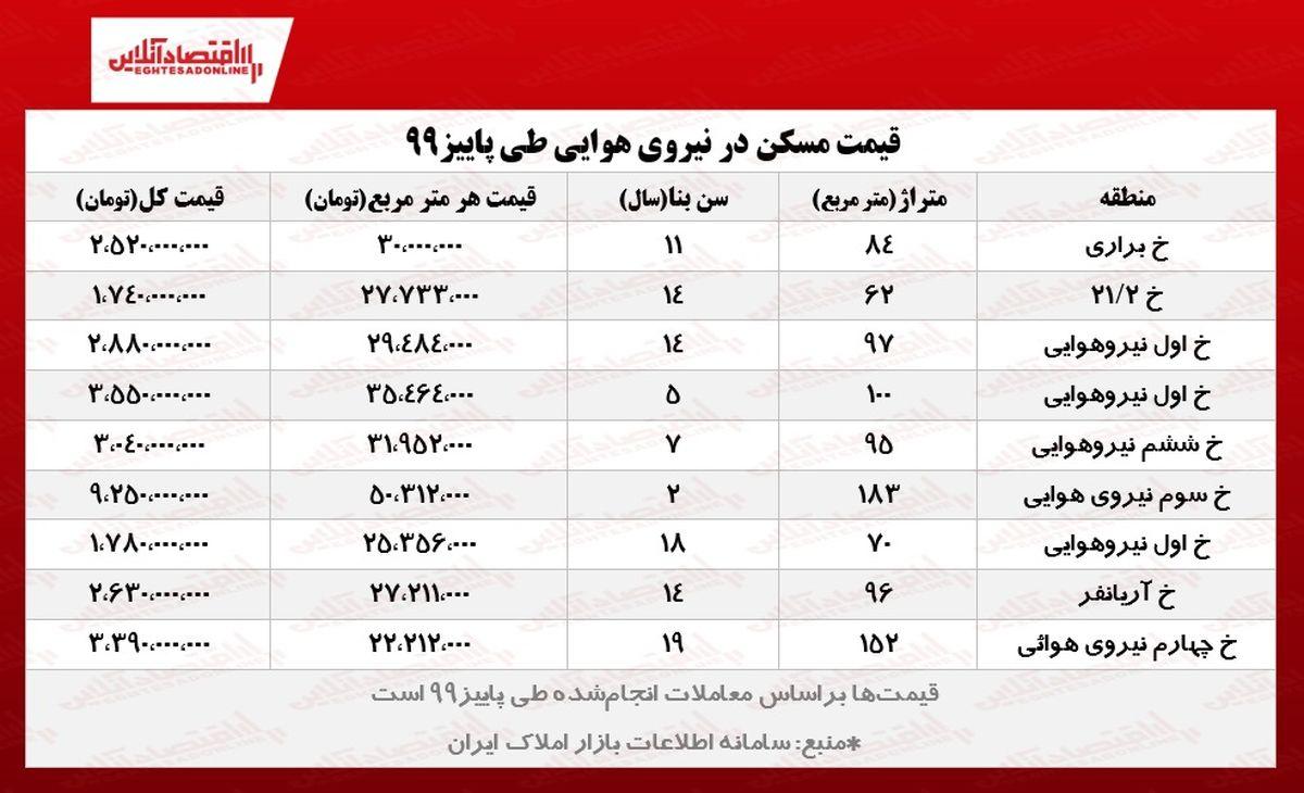 قیمت مسکن در نیرو هوایی تهران